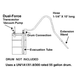Dual Force Vac Air Operated Two Way Drum Pump Model 2109